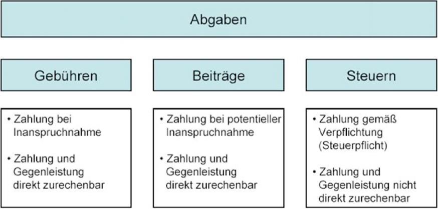 """Wir erklären """"Abgaben"""": Steuern, Gebühren und Beiträge"""